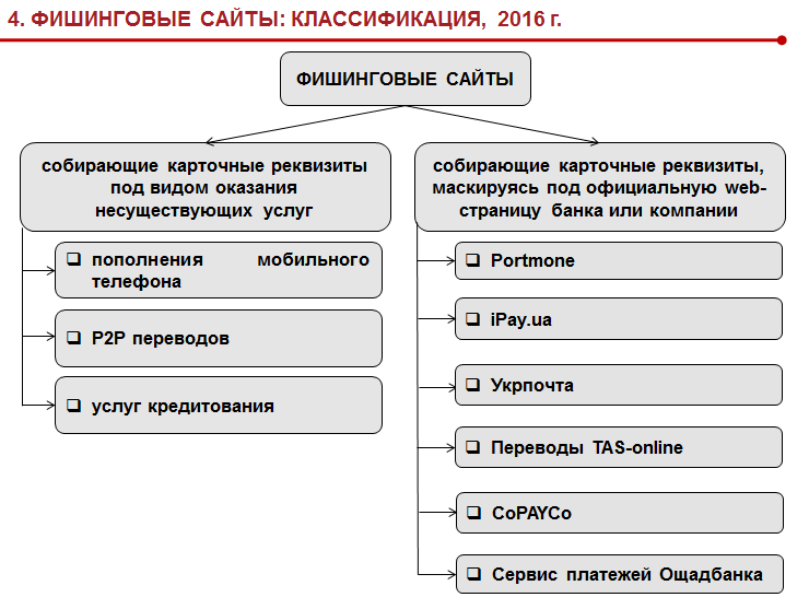 Фишинговые сайты классификация