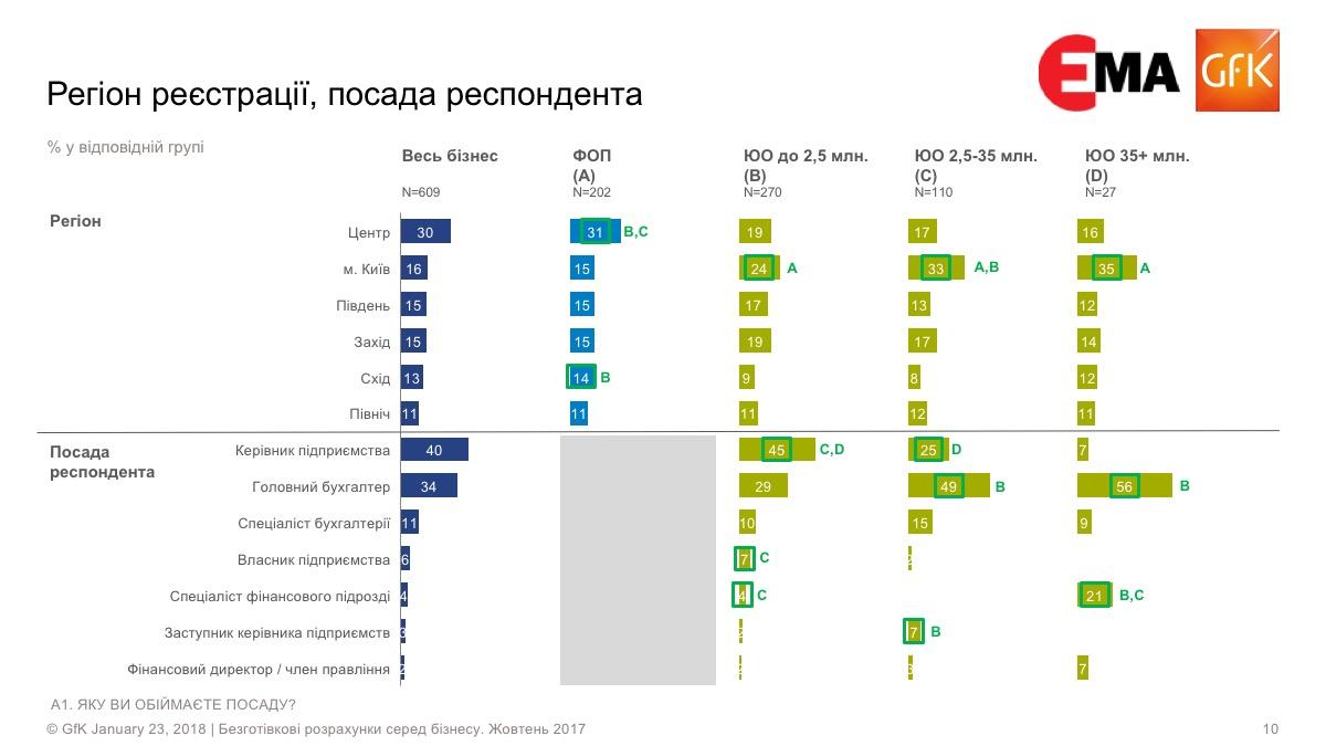 Статистика ФОП