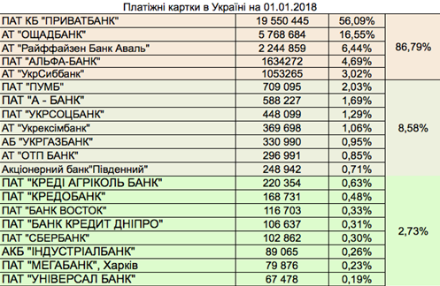Таблица 6. Банки-эмитенты
