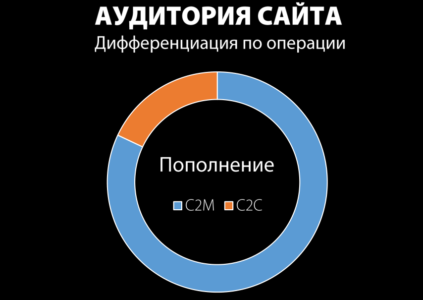 Аудитория сайта