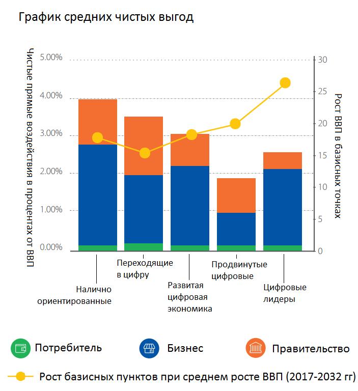 График средних выгод