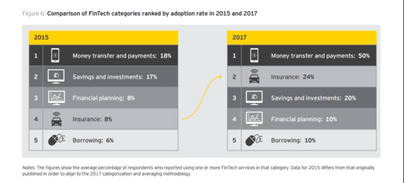 Доклад FinTech Adoption Index 2017