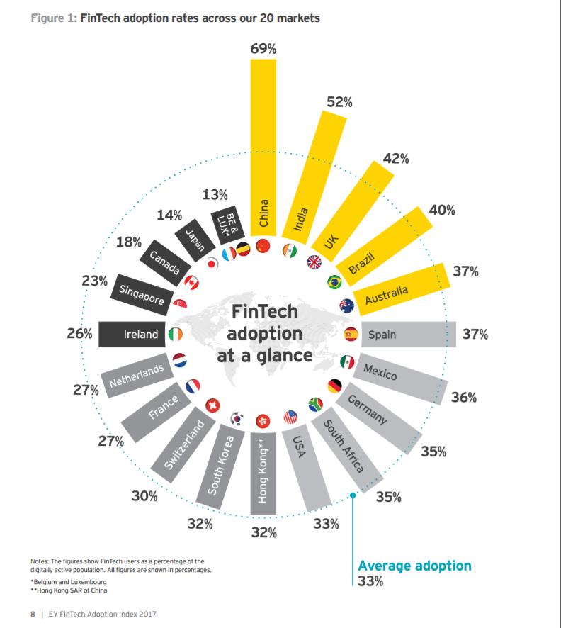 33% потребителей финансовых услуг выбирают FinTech