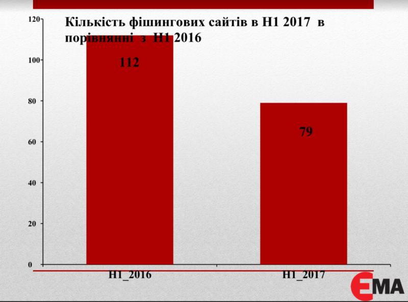 Количество фишинговых сайтов