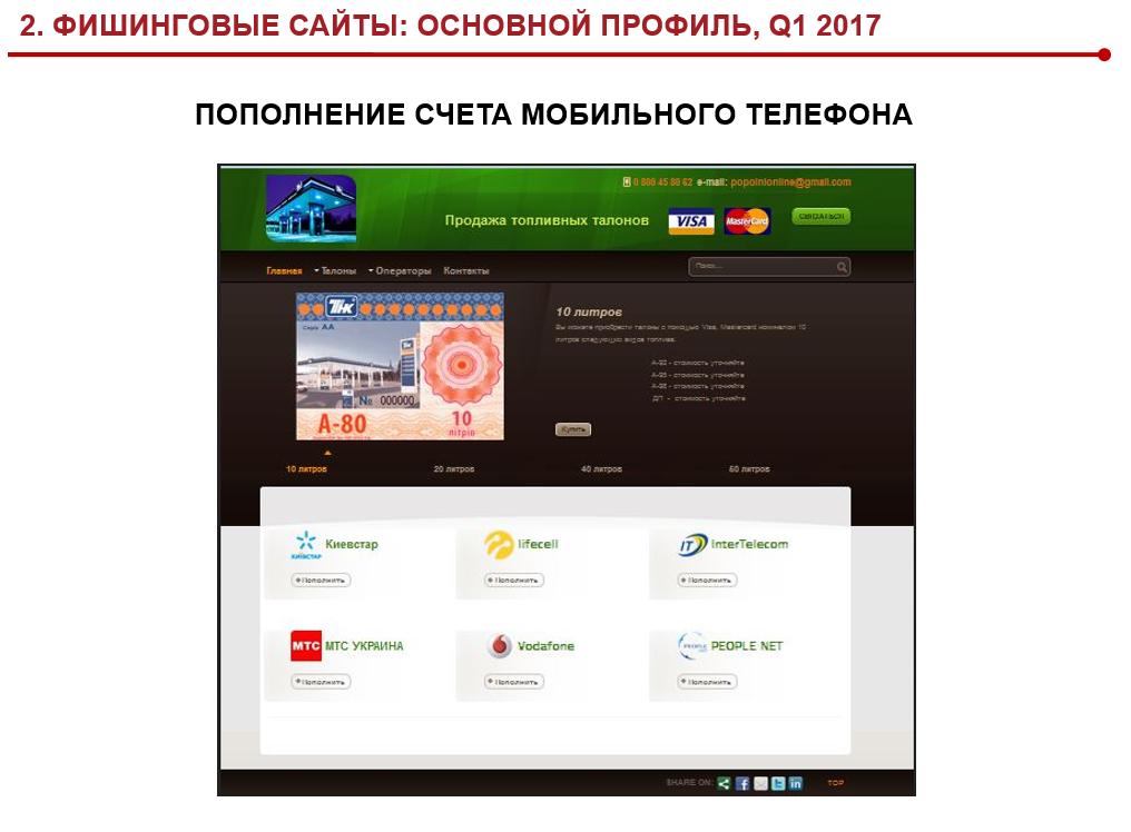 Фишинговый сайт