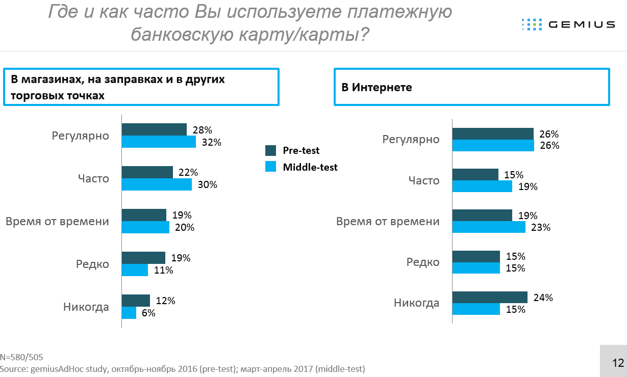 Исследование «Gemius Украина»