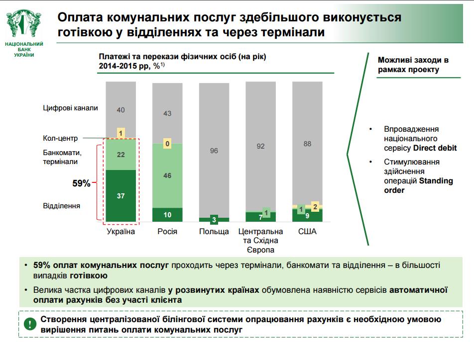 39% коммунальных платежей осуществляется через Интернет