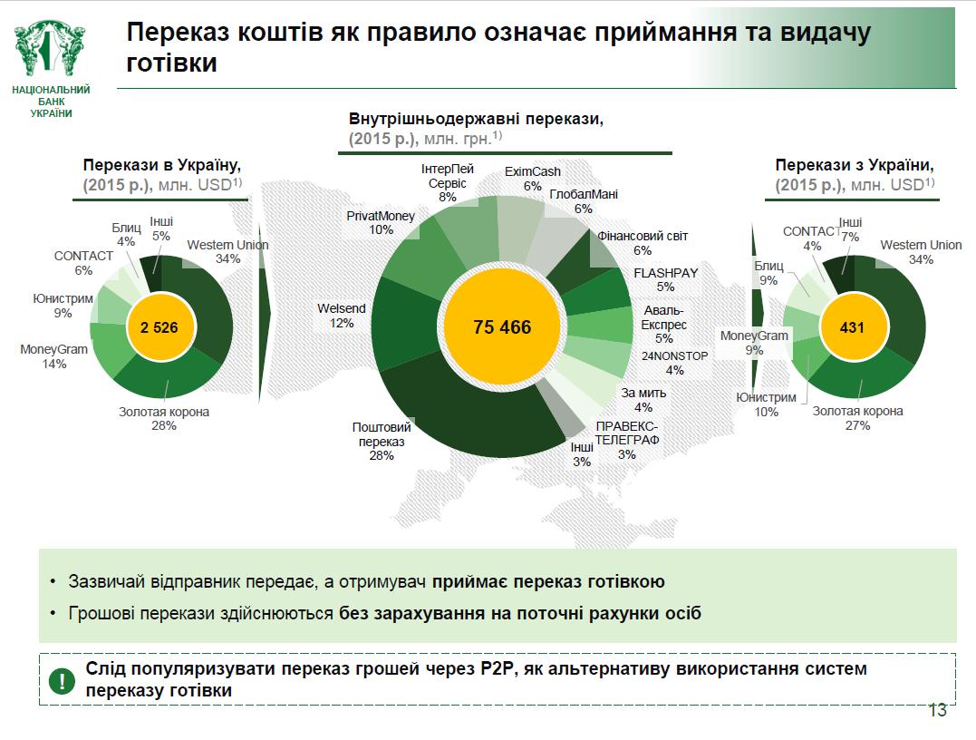 Данные про перевод денег