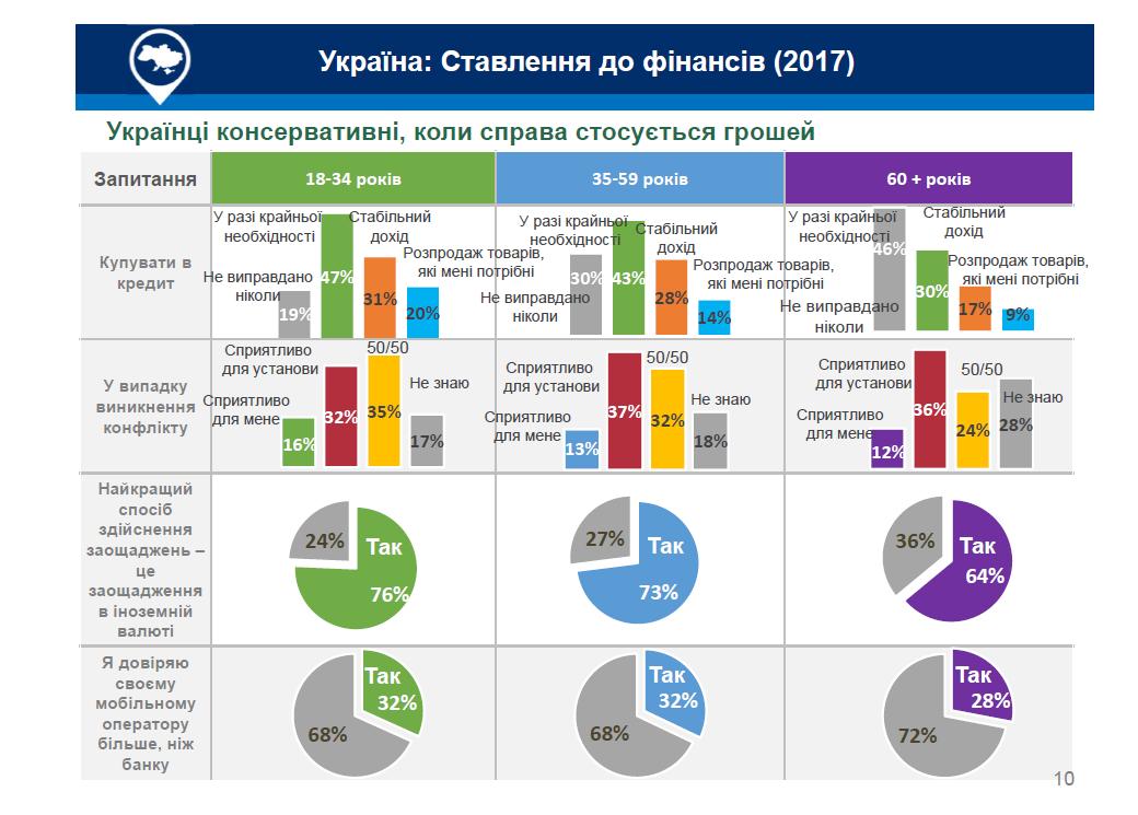 Отношение к финансам в Украине